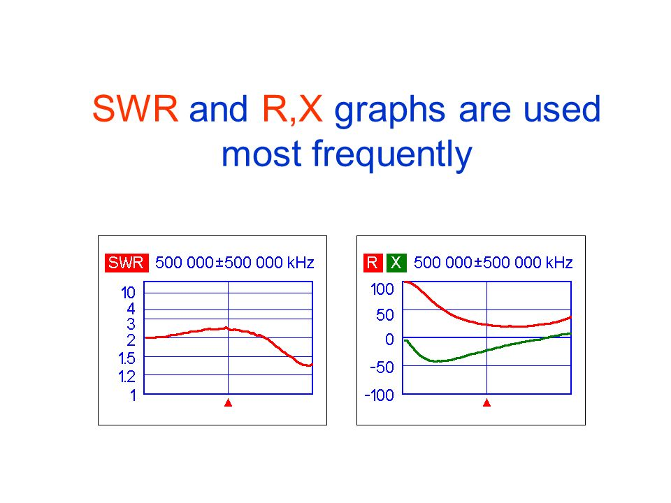 SWR and R,X graphs are used most frequently