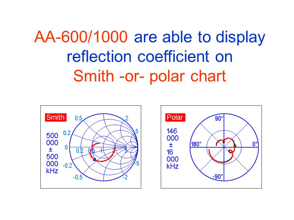 AA-600/1000 are able to display reflection coefficient on Smith -or- polar chart
