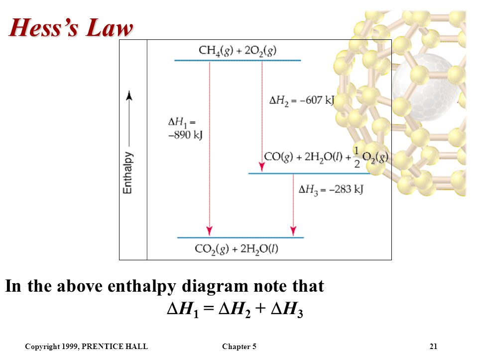Hess's Law In the above enthalpy diagram note that H1 = H2 + H3