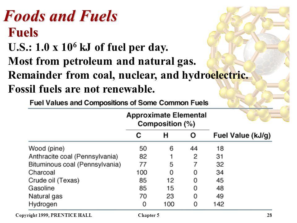 Foods and Fuels Fuels U.S.: 1.0 x 106 kJ of fuel per day.