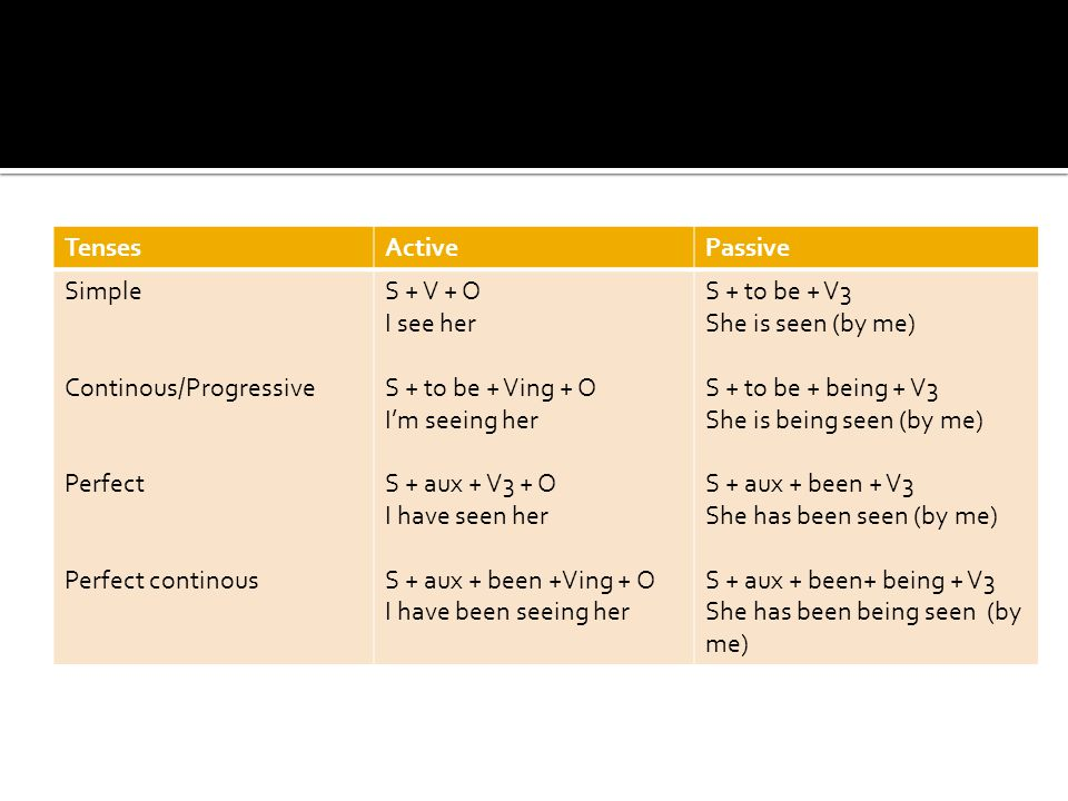 Tenses Active. Passive. Simple. Continous/Progressive. Perfect. Perfect continous. S + V + O.