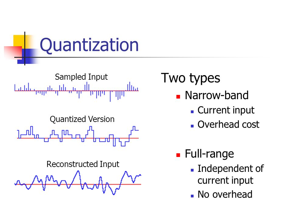 Quantization Two types Narrow-band Full-range Current input
