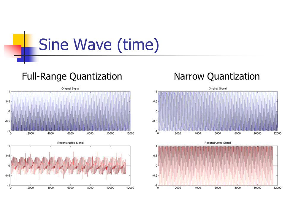 Sine Wave (time) Full-Range Quantization Narrow Quantization