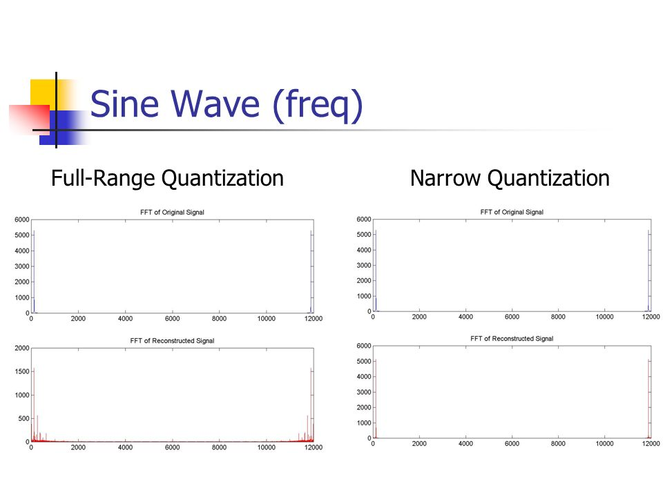 Sine Wave (freq) Full-Range Quantization Narrow Quantization