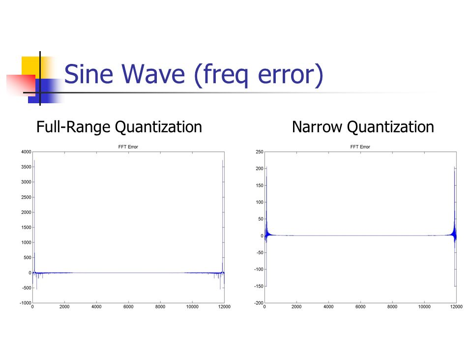 Sine Wave (freq error) Full-Range Quantization Narrow Quantization
