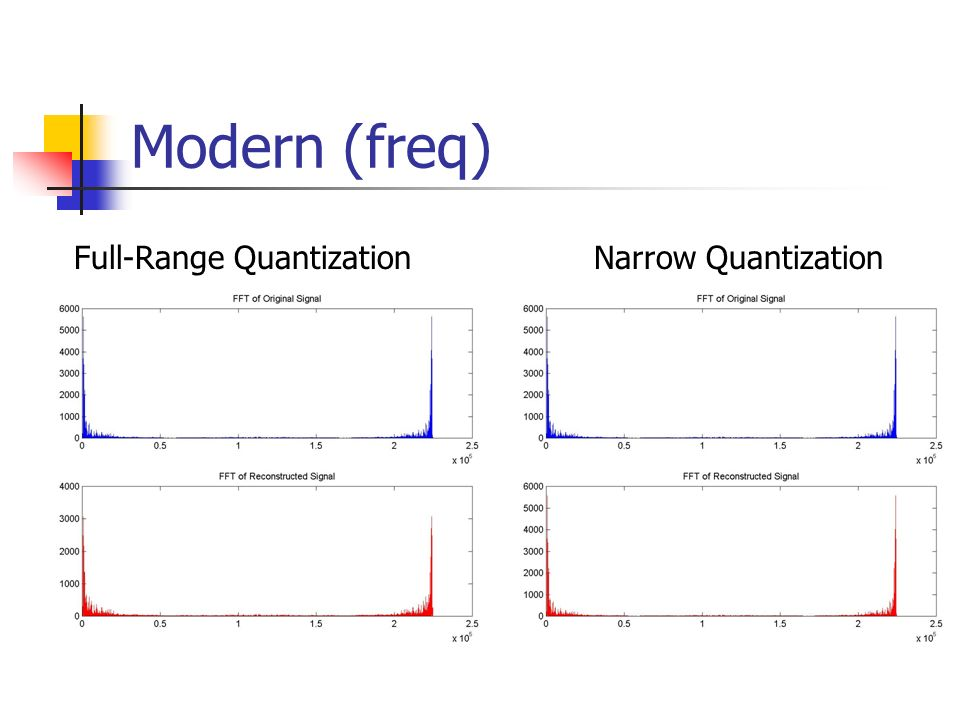 Modern (freq) Full-Range Quantization Narrow Quantization