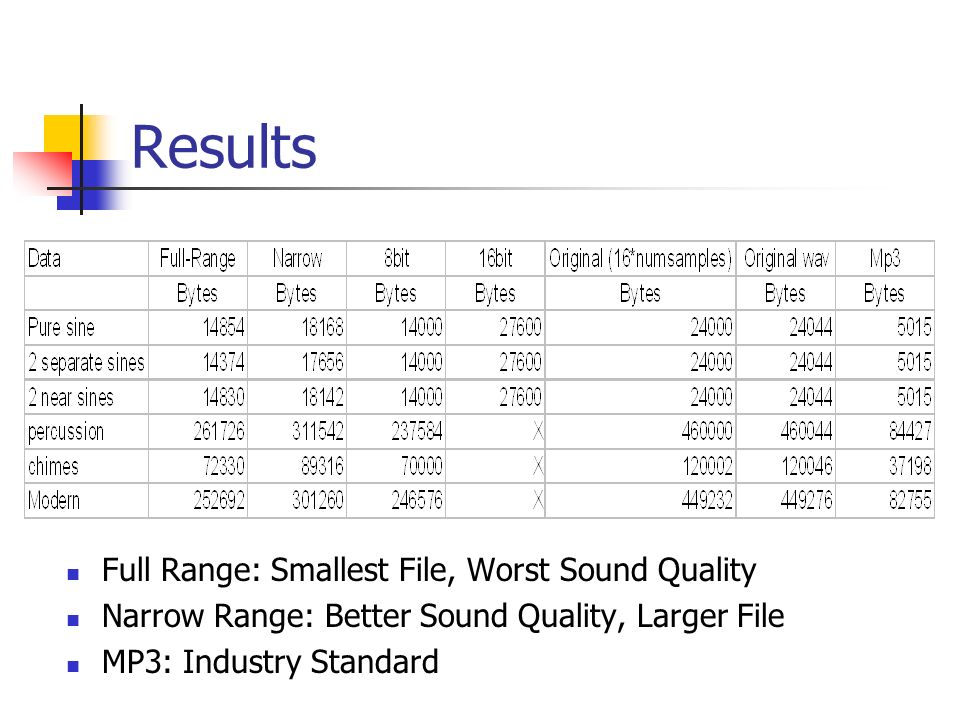 Results Full Range: Smallest File, Worst Sound Quality