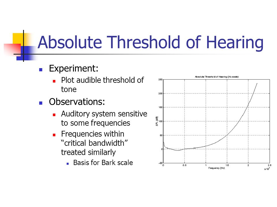 Absolute Threshold of Hearing