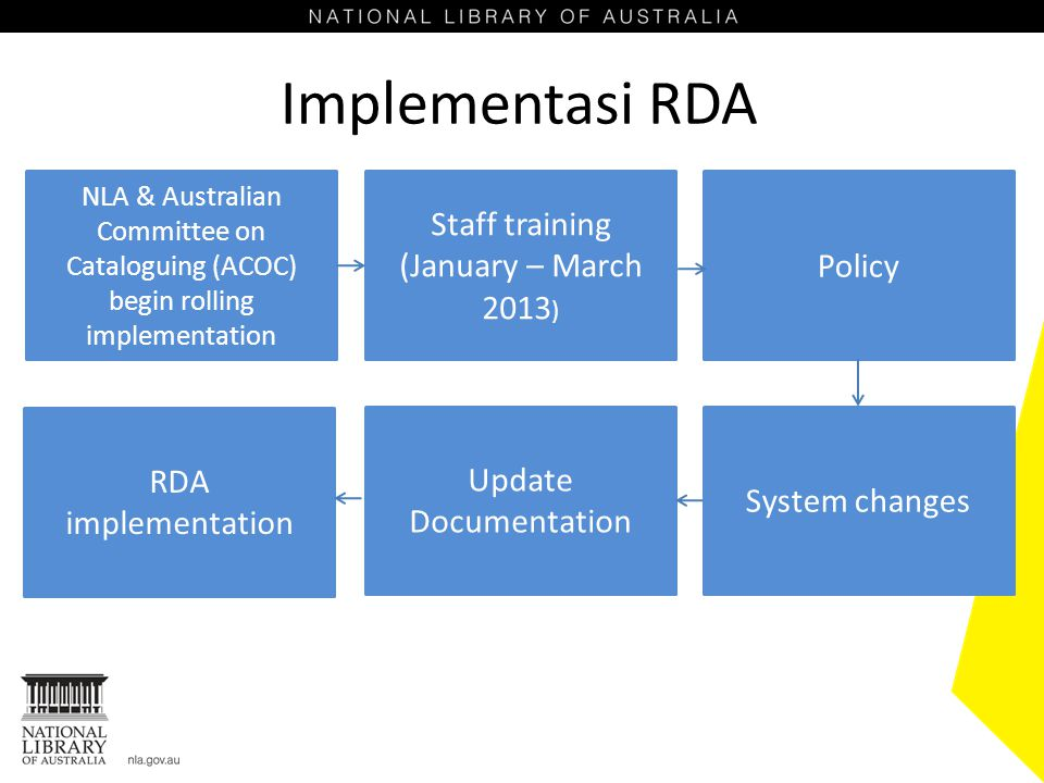 Implementasi RDA Staff training (January – March 2013) Policy