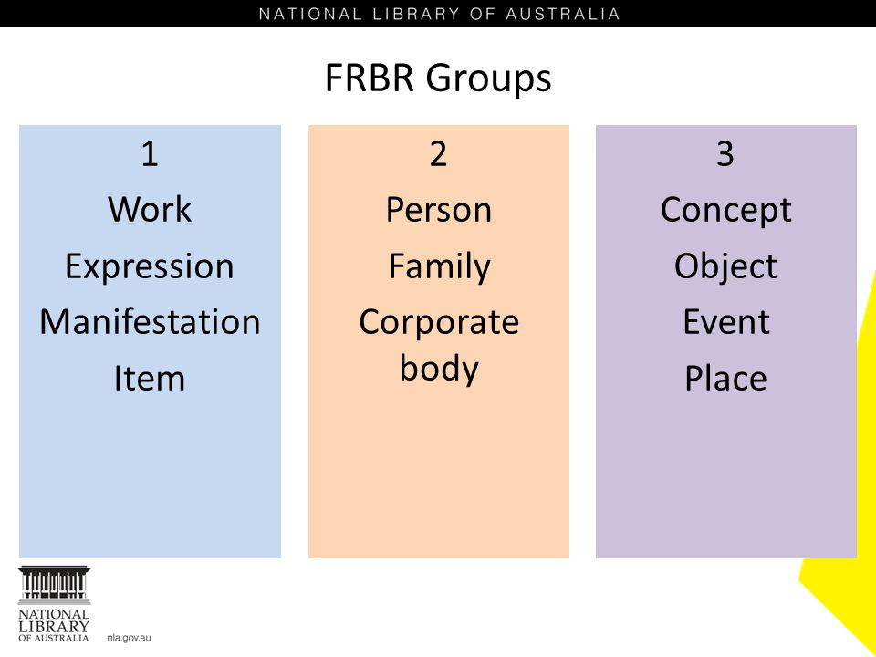 FRBR Groups 1 Work Expression Manifestation Item 2 Person Family