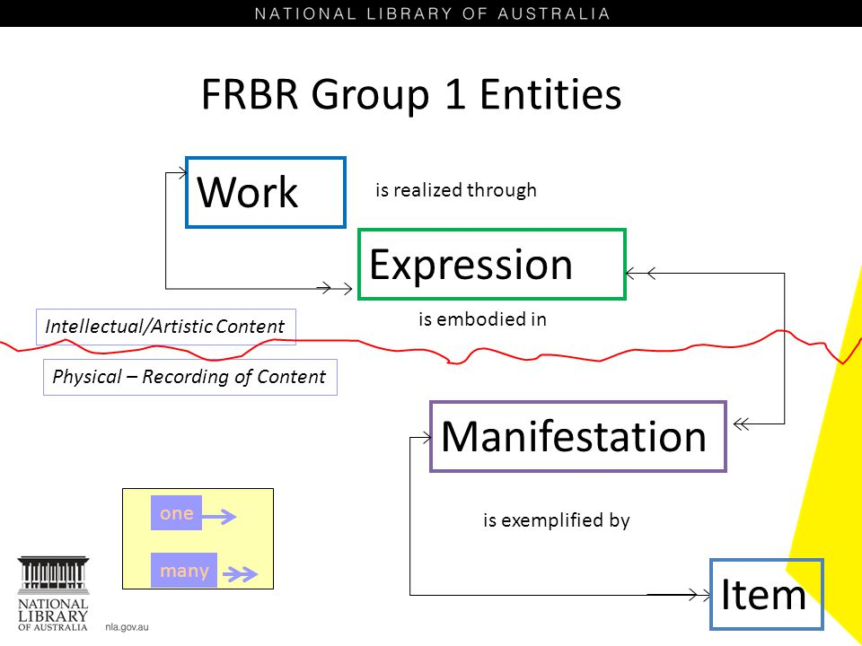 FRBR Group 1 Entities Work Expression Manifestation Item