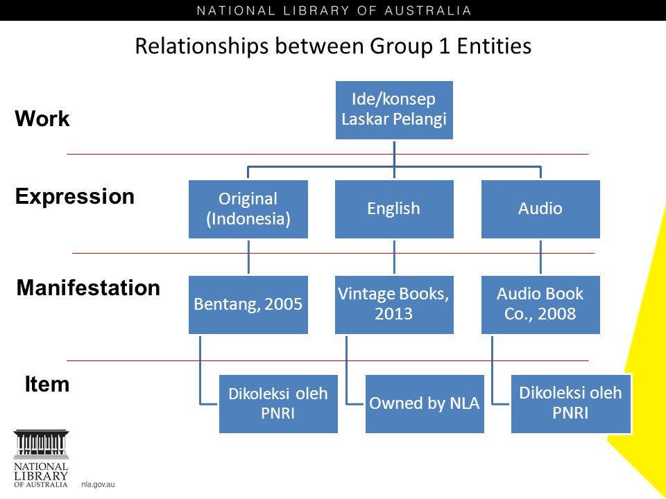 Relationships between Group 1 Entities
