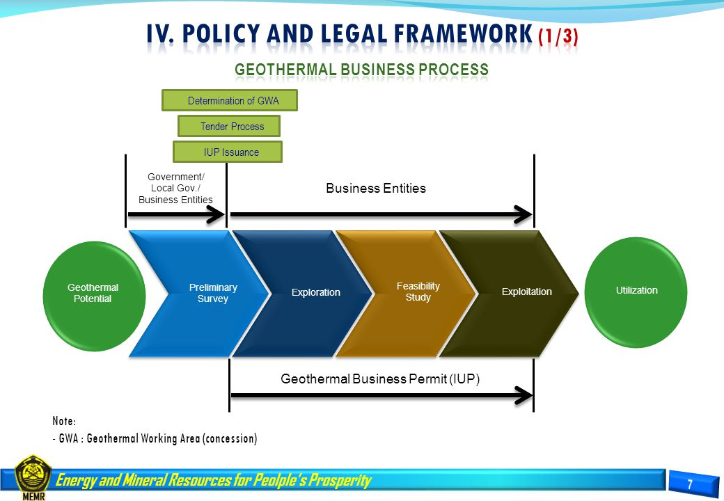 iv. Policy and LEGAL FRAMEWORK (1/3) GEOTHERMAL BUSINESS PROCESS
