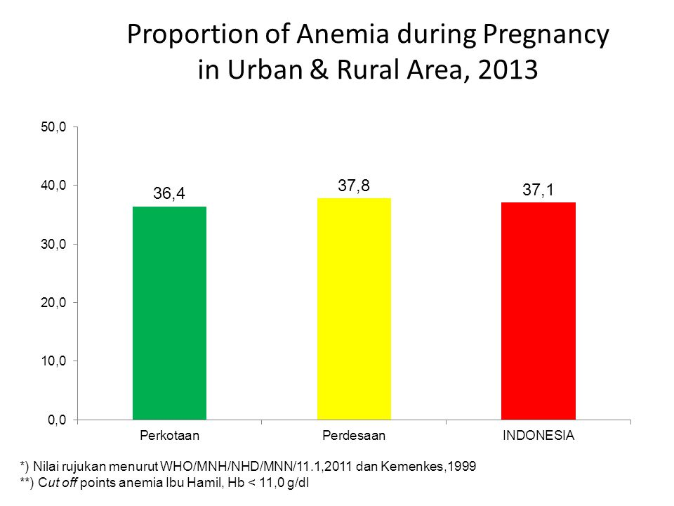 Proportion of Anemia during Pregnancy in Urban & Rural Area, 2013