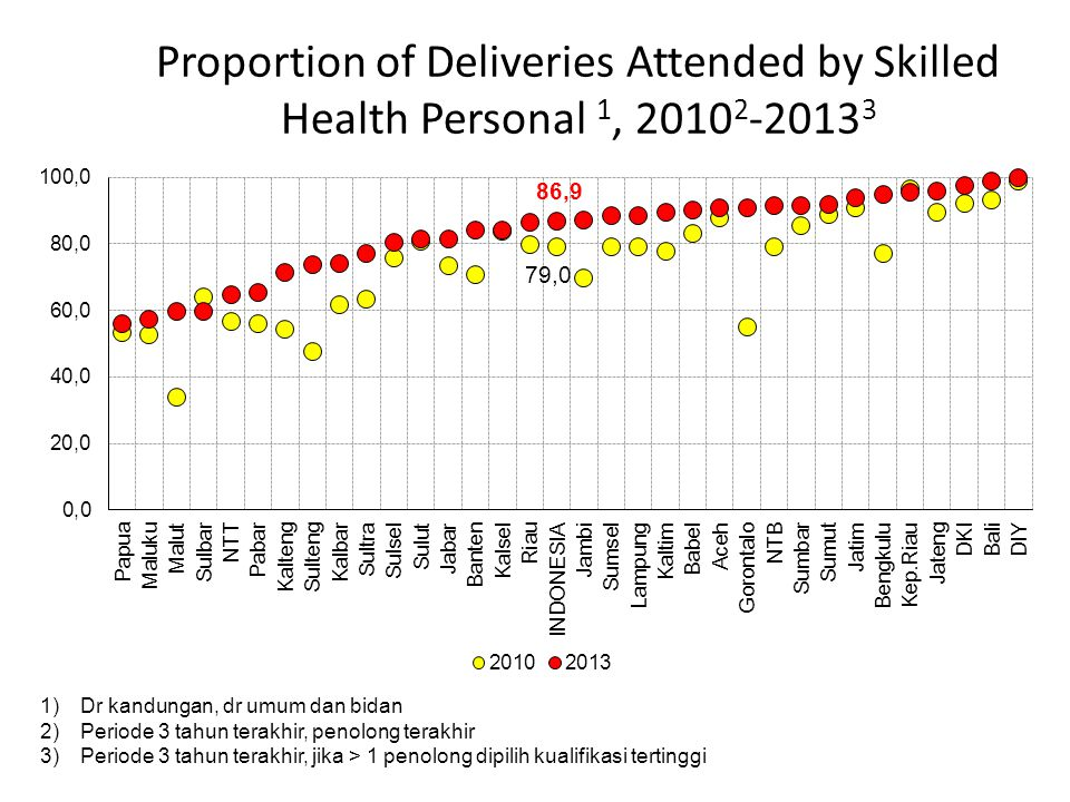Proportion of Deliveries Attended by Skilled Health Personal 1, 20102-20133