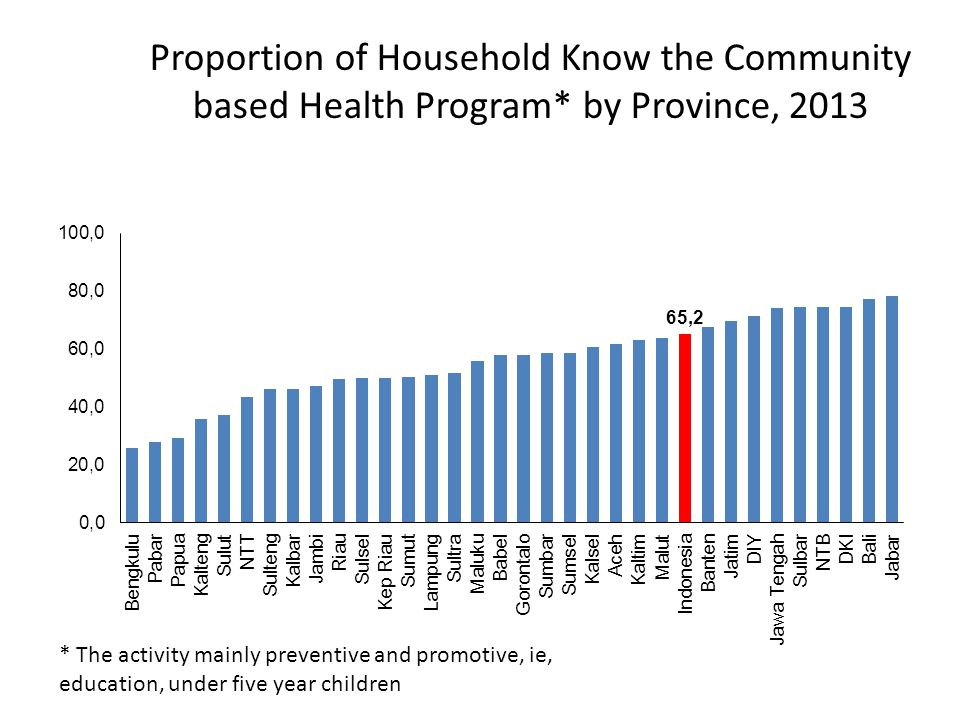 Proportion of Household Know the Community based Health Program