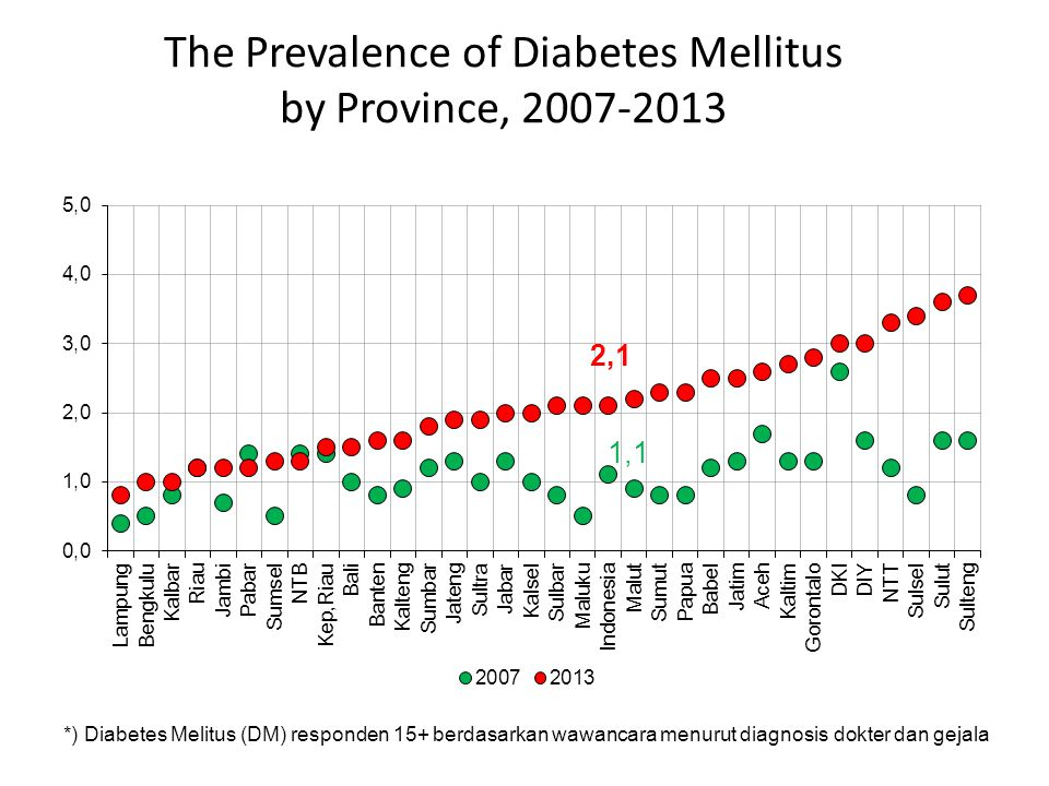 The Prevalence of Diabetes Mellitus by Province, 2007-2013