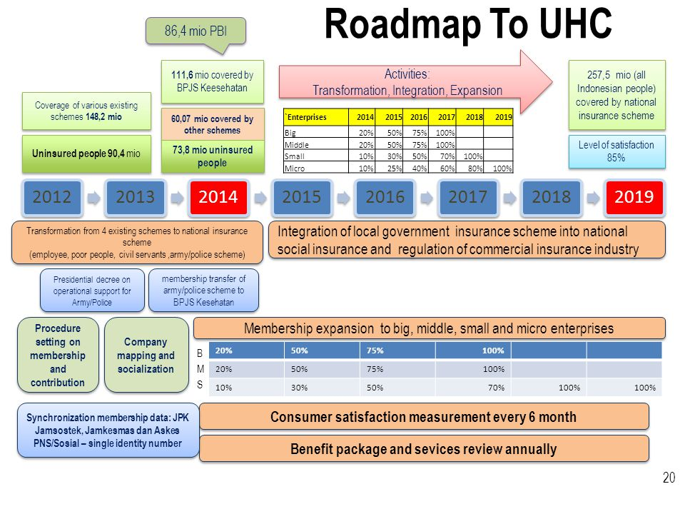 Roadmap To UHC 2012. 2013. 2014. 2015. 2016. 2017. 2018. 2019. Transformation from 4 existing schemes to national insurance scheme.