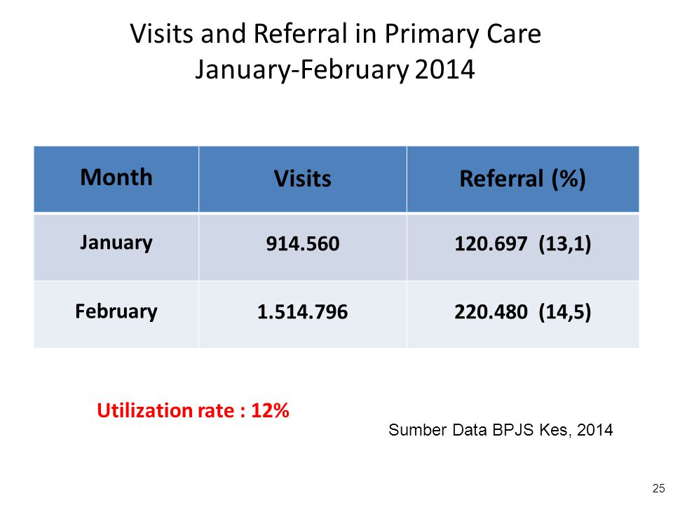 Visits and Referral in Primary Care January-February 2014