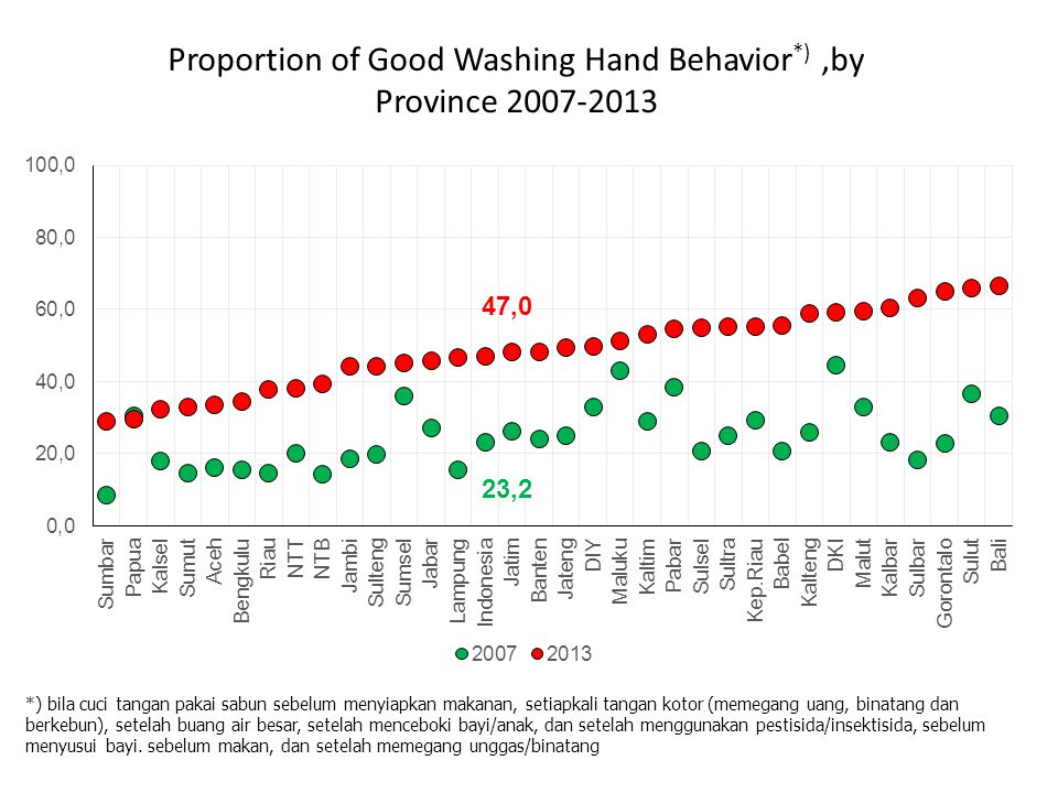 Proportion of Good Washing Hand Behavior*) ,by Province 2007-2013