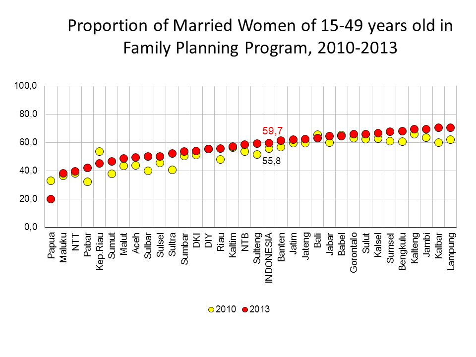 Proportion of Married Women of 15-49 years old in Family Planning Program, 2010-2013