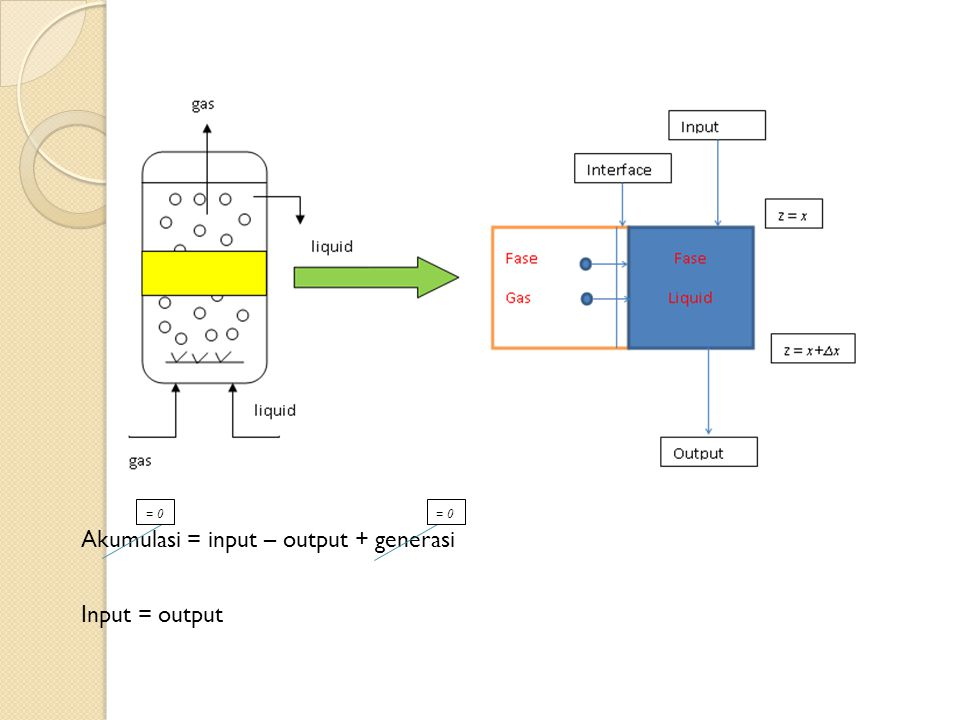 Akumulasi = input – output + generasi