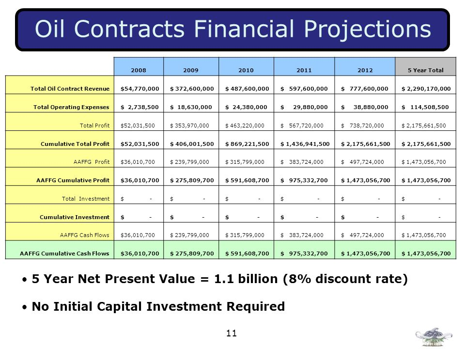 Oil Contracts Financial Projections