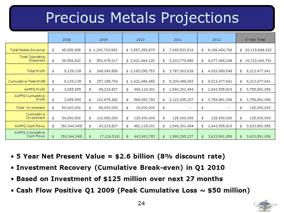 Precious Metals Projections