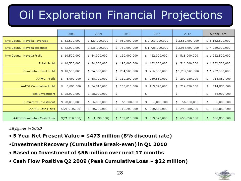 Oil Exploration Financial Projections
