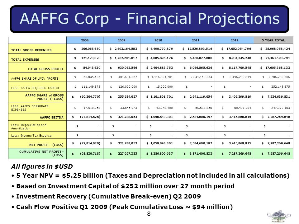 AAFFG Corp - Financial Projections