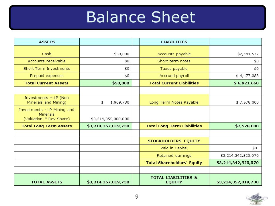 Balance Sheet ASSETS LIABILITIES Cash $50,000 Accounts payable
