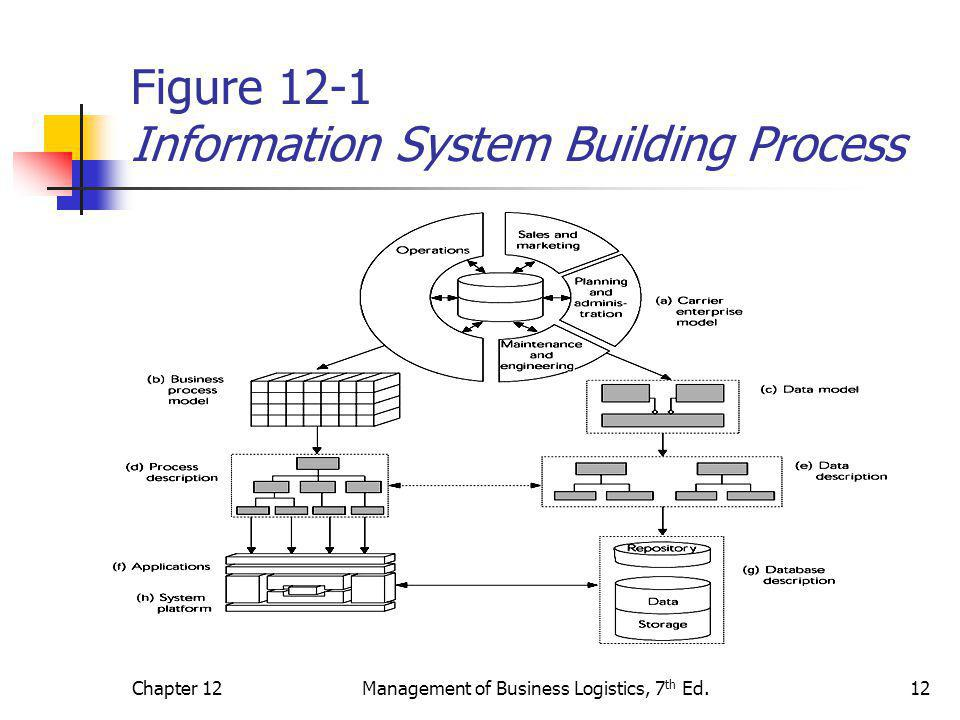 Figure 12-1 Information System Building Process
