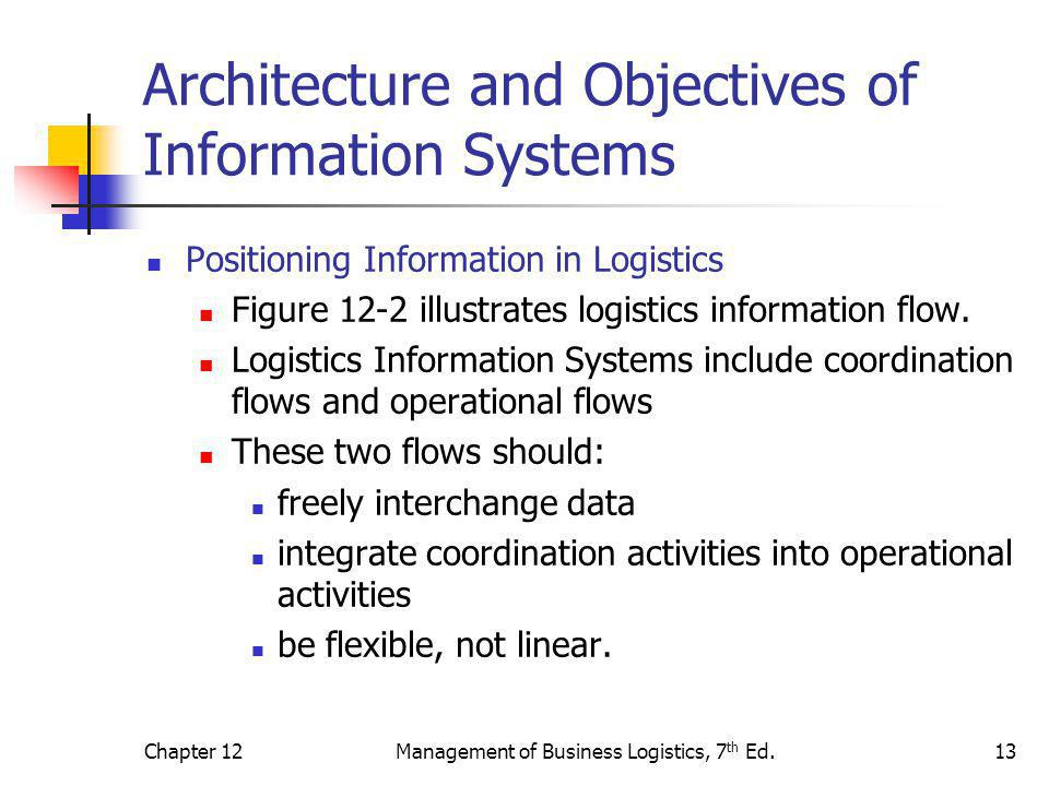 Architecture and Objectives of Information Systems