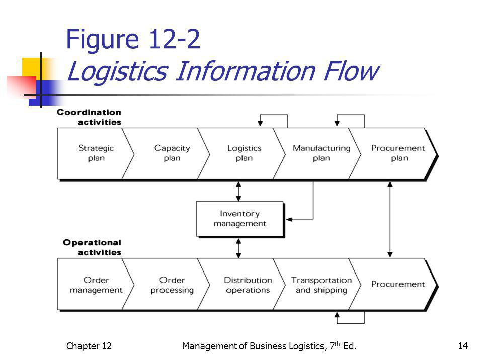 Figure 12-2 Logistics Information Flow