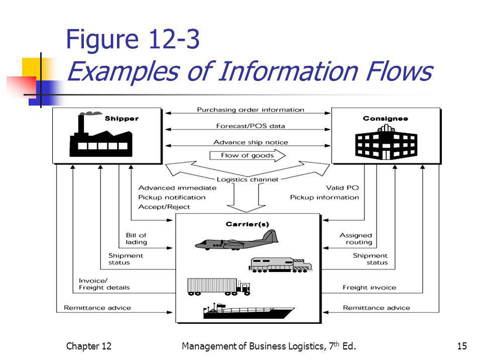 Figure 12-3 Examples of Information Flows