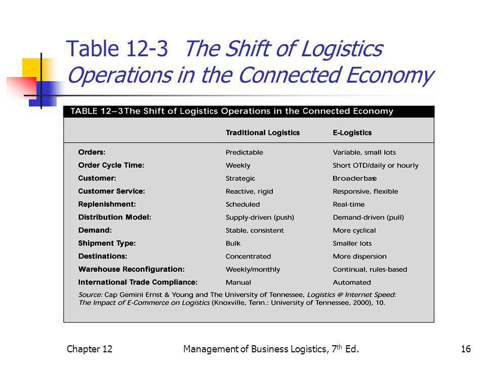 Table 12-3 The Shift of Logistics Operations in the Connected Economy