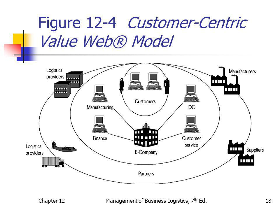 Figure 12-4 Customer-Centric Value Web® Model