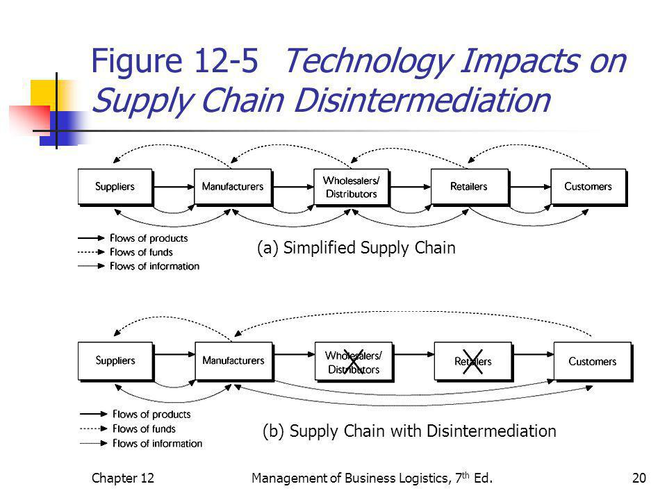 Figure 12-5 Technology Impacts on Supply Chain Disintermediation