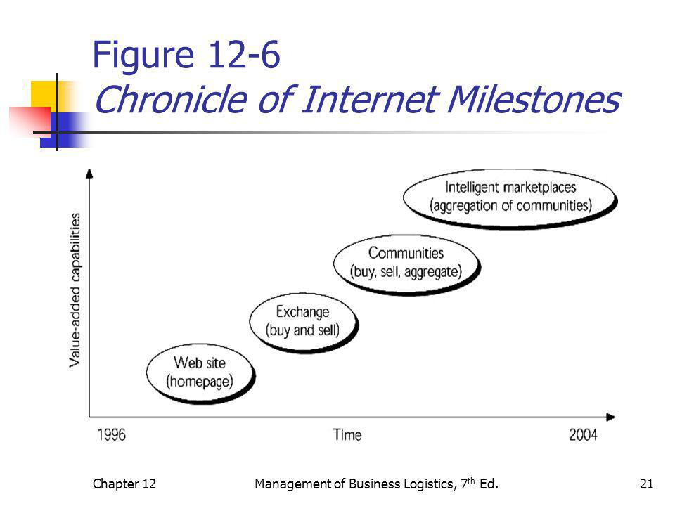 Figure 12-6 Chronicle of Internet Milestones