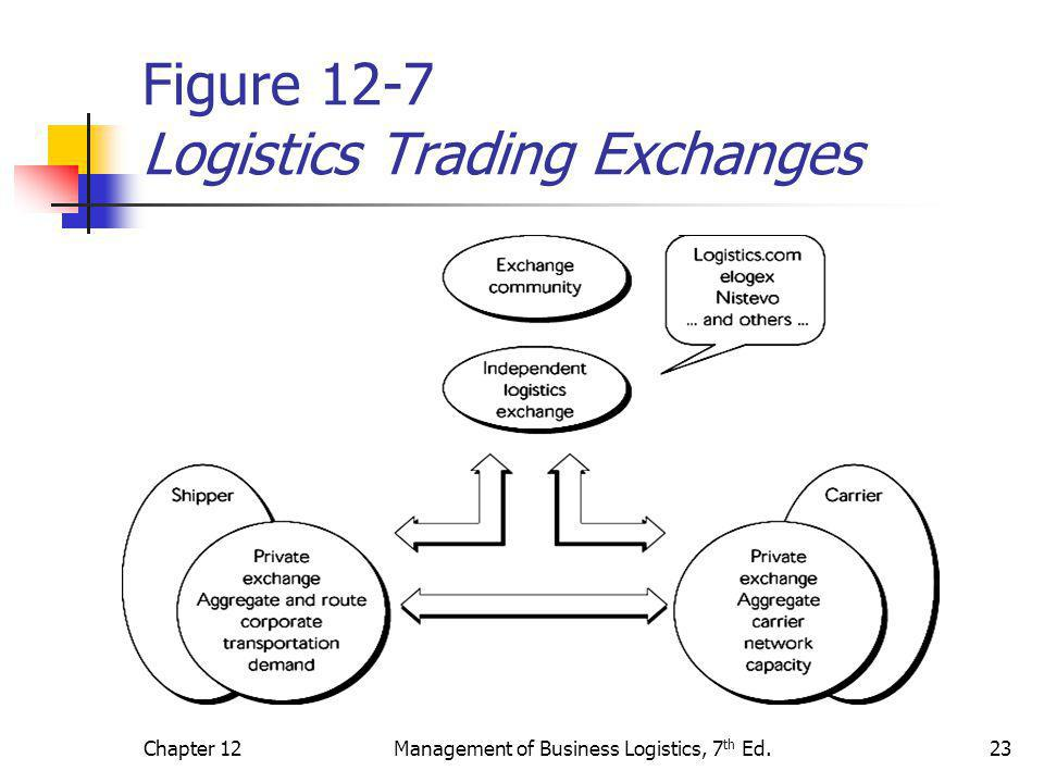 Figure 12-7 Logistics Trading Exchanges