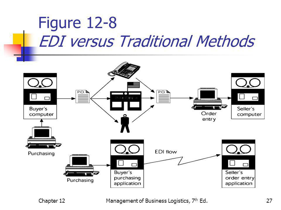 Figure 12-8 EDI versus Traditional Methods