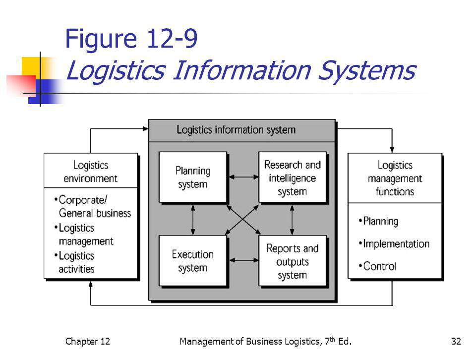 Figure 12-9 Logistics Information Systems