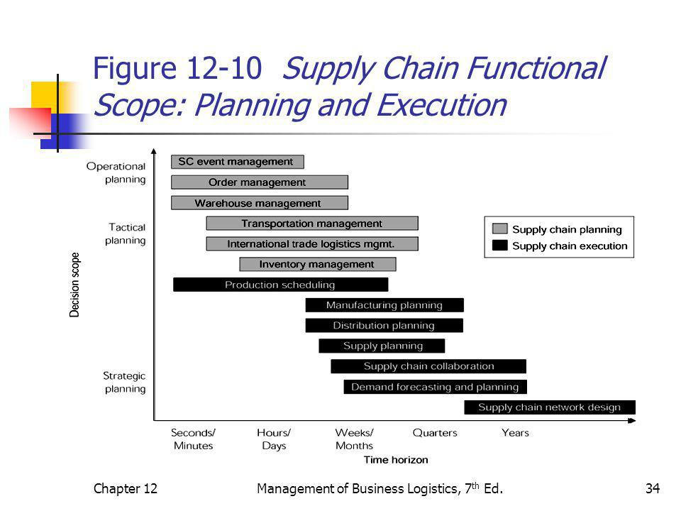 Figure 12-10 Supply Chain Functional Scope: Planning and Execution