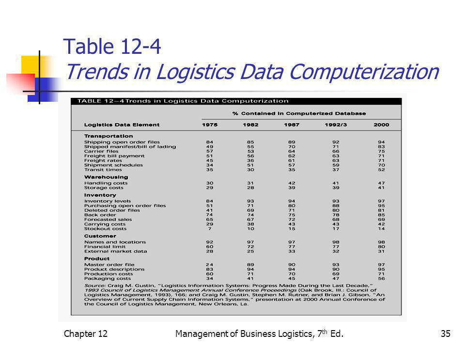 Table 12-4 Trends in Logistics Data Computerization