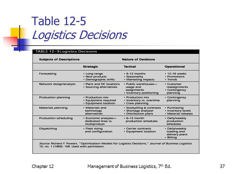 Table 12-5 Logistics Decisions