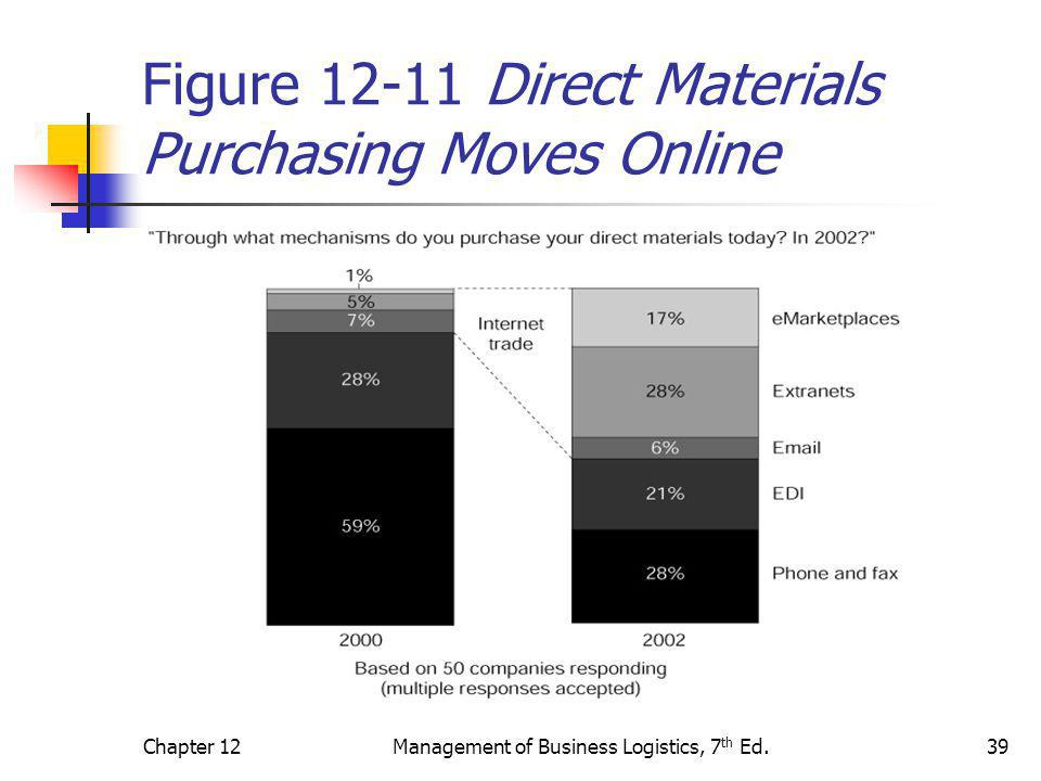 Figure 12-11 Direct Materials Purchasing Moves Online