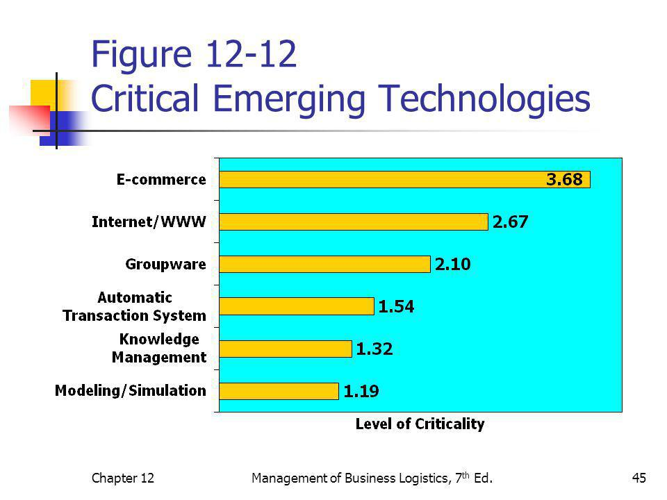 Figure 12-12 Critical Emerging Technologies
