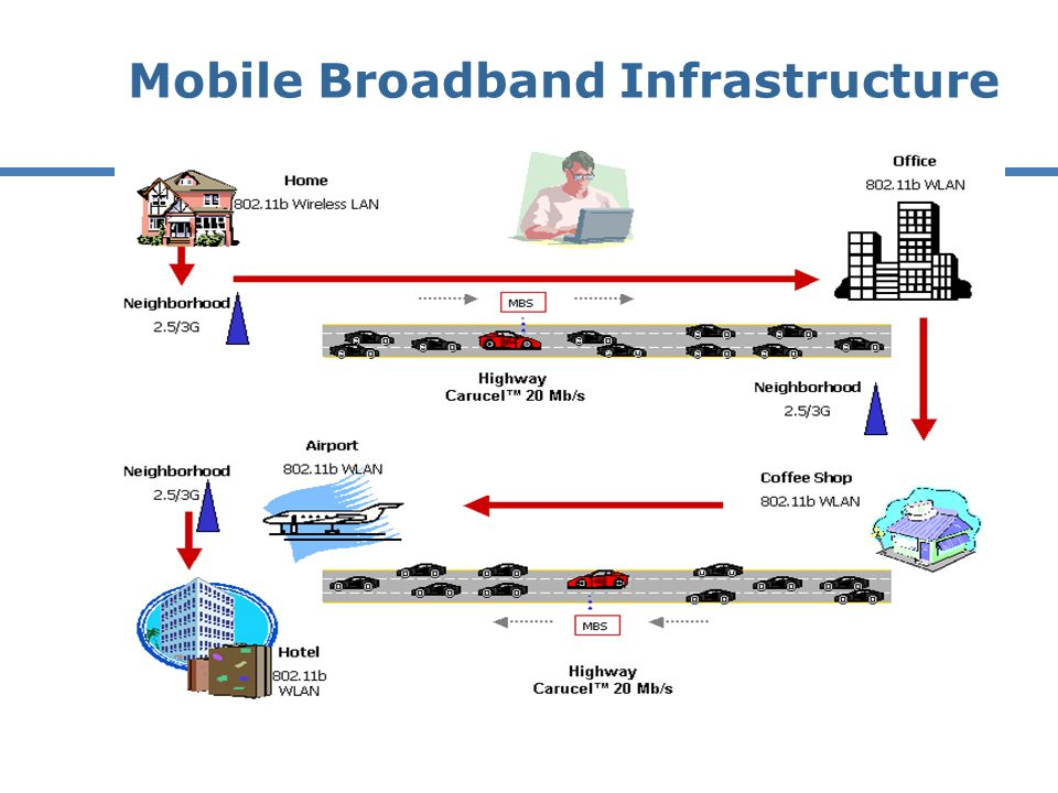 Mobile Broadband Infrastructure