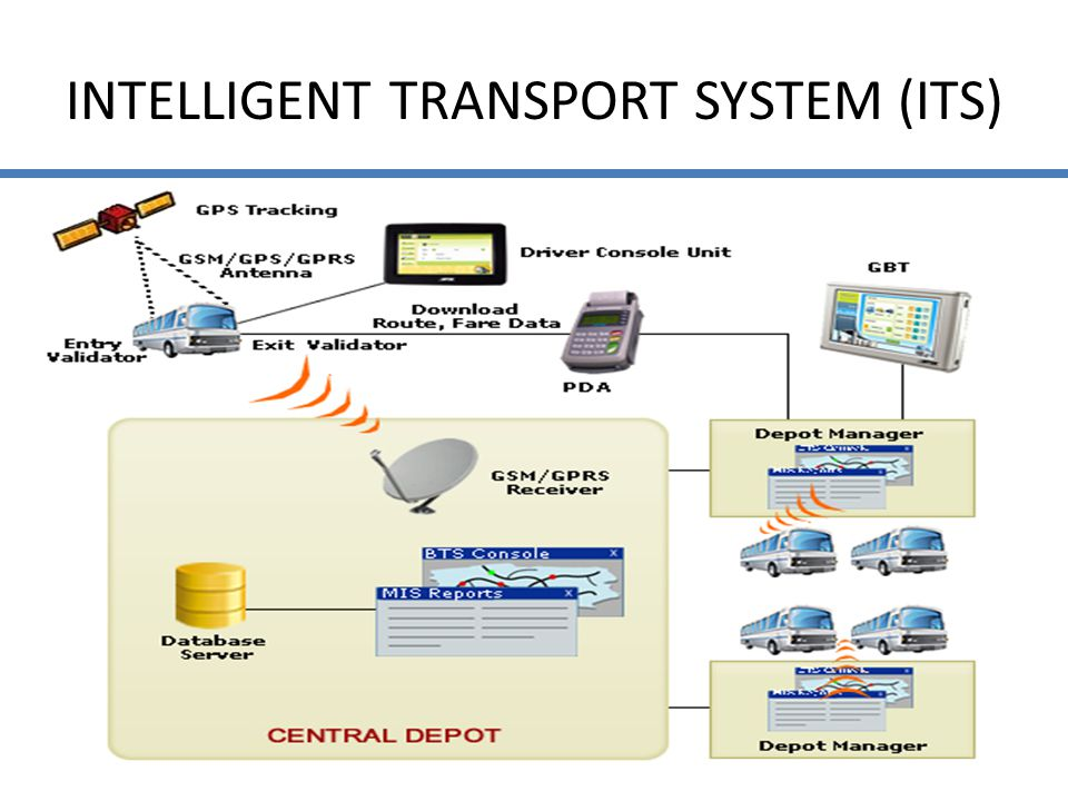 INTELLIGENT TRANSPORT SYSTEM (ITS)