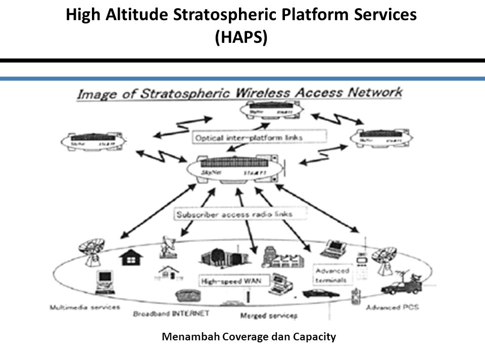 High Altitude Stratospheric Platform Services (HAPS)